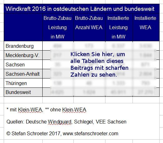 Windkraft 2016 in OD weich